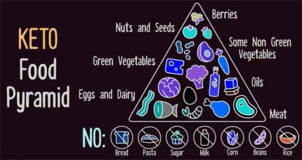 кето диета, кетонна диета резултати
