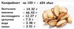 бразилски орех, рецепти